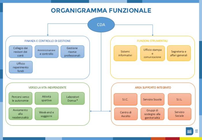 organigramma-funzionale-aipd-roma